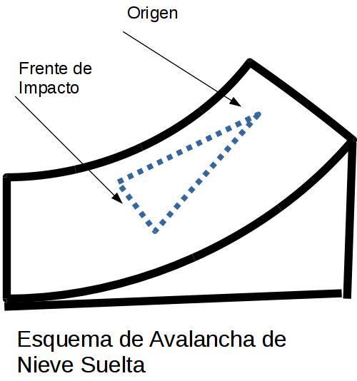 AvalanchaNieveSuelta