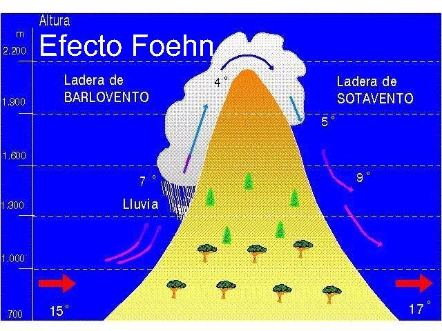 Apuntes de seguridad en monta a i meteorolog a de monta a - Barlovento y sotavento ...